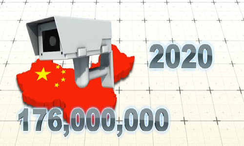 China to have 626 million surveillance cameras by 2020