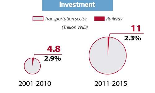 Vietnam's Railway: from modern to outdated