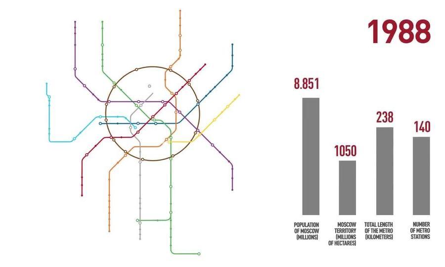 Quá trình phát triển của hệ thống tàu điện ngầm ở Moscow