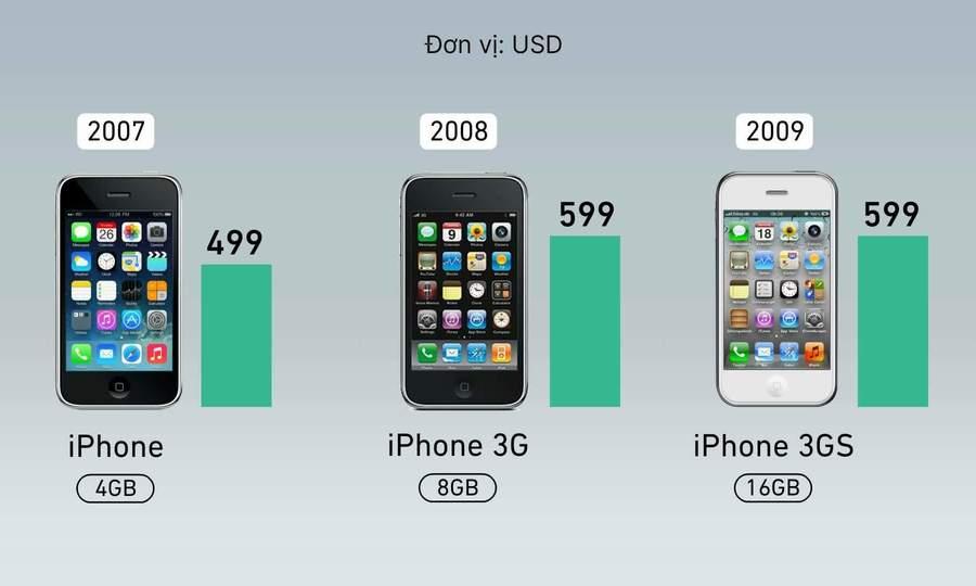 Giá iPhone thay đổi thế nào sau 13 năm