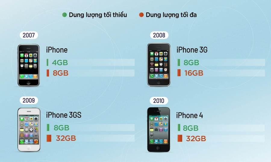 Bộ nhớ iPhone thay đổi thế nào sau 14 năm