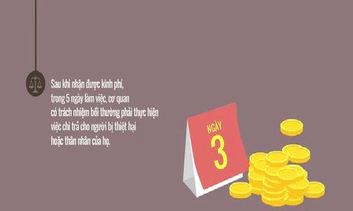 Người oan sai được trả tiền bồi thường như thế nào?