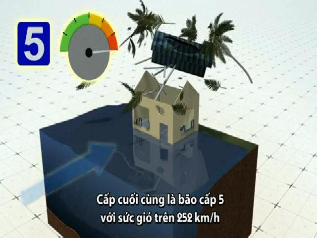 5 cấp phân loại bão dựa theo sức gió