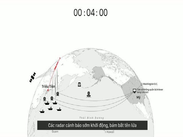 Quy trình bắn hạ ICBM Triều Tiên của Mỹ