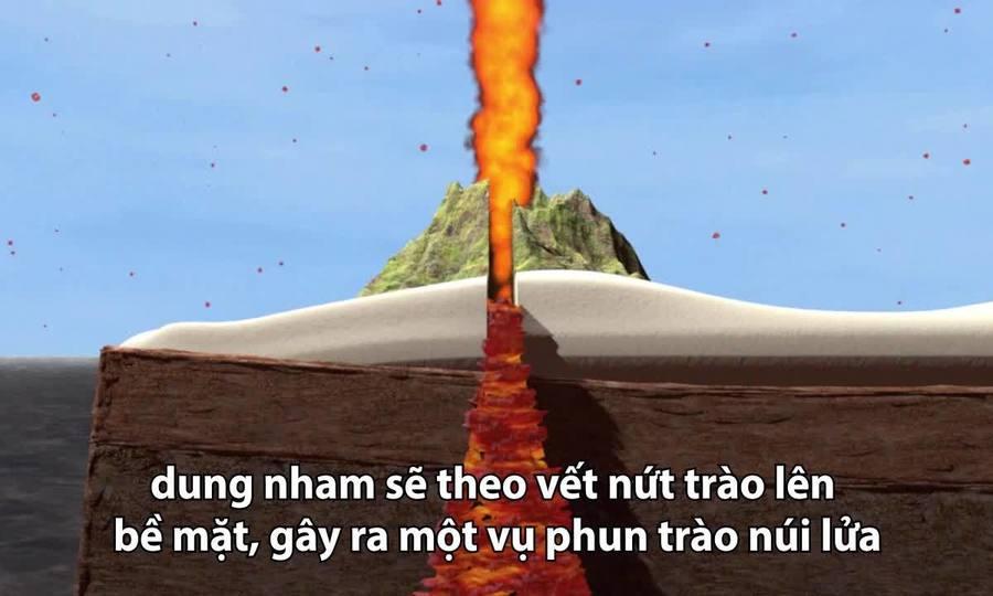 Nguyên nhân gây ra các vụ phun trào núi lửa