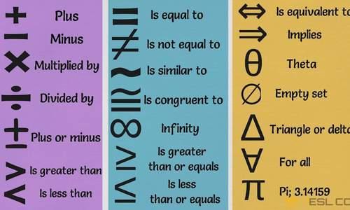 Cách gọi các ký hiệu Toán học đơn giản trong tiếng Anh