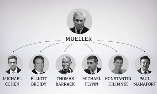 Những cuộc điều tra bắt đầu từ nghi án Nga can thiệp bầu cử Mỹ