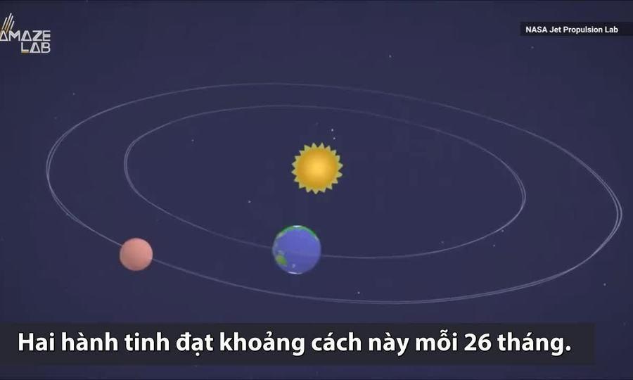 Thời gian tàu vũ trụ bay từ Trái Đất tới sao Hỏa